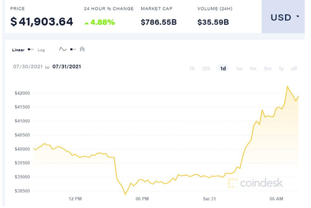 Tiền ảo tăng giá mạnh, Bitcoin vượt lên mức 42.000 USD