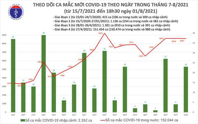 Tối 1/8: Thêm 4.246 ca mắc COVID-19, nâng tổng số mắc trong ngày lên 8.620 ca - Ảnh 1.