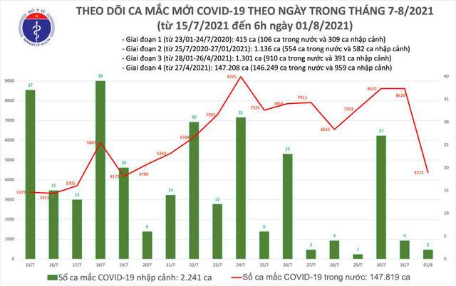 Sáng 1/8: Thêm 4.374 ca mắc COVID-19, Việt Nam ghi nhận tổng cộng hơn 150.000 ca - Ảnh 1.