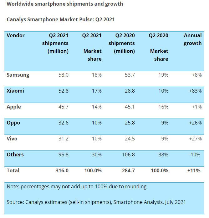Đen như Samsung: tránh được Huawei lại gặp Xiaomi, có thể mất ngôi vương smartphone