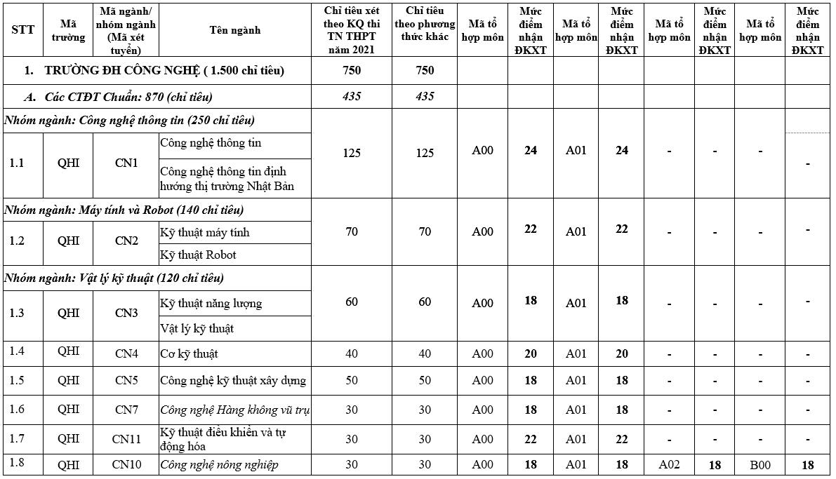 Điểm sàn vào 12 trường, khoa trực thuộc Đại học Quốc gia Hà Nội năm 2021