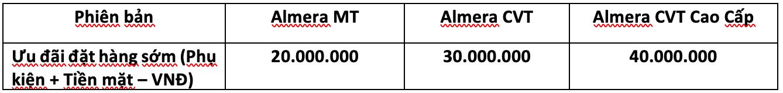 Giá xe Nissan Almera 2021