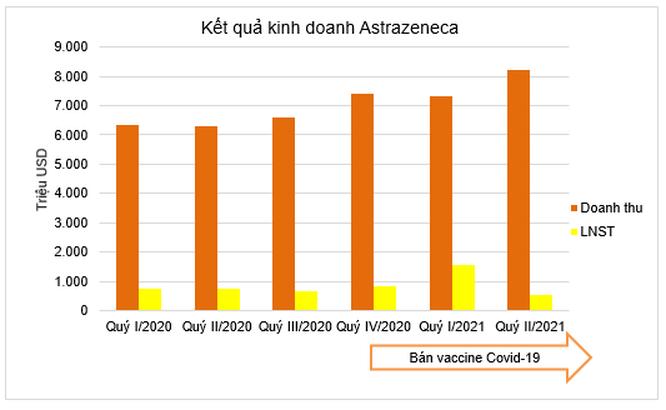 2 hãng dược lãi tỷ đô nhờ bán vaccine Covid-19 công nghệ mRNA ảnh 5