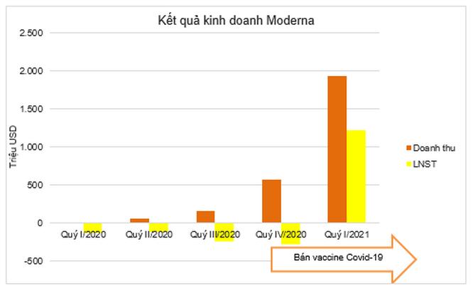 2 hãng dược lãi tỷ đô nhờ bán vaccine Covid-19 công nghệ mRNA ảnh 4