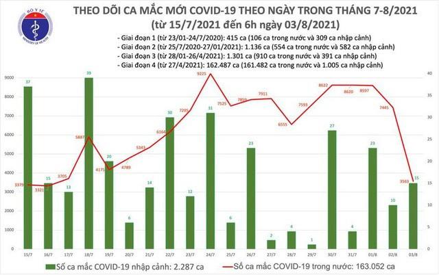 Sáng 3/8: Có 3.578 ca mắc COVID-19, gần 7 triệu liều vắc xin được tiêm chủng tại Việt Nam - Ảnh 1.