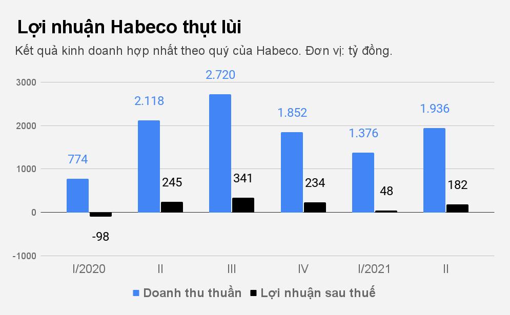 Hoàn cảnh của Habeco và Sabeco, 2 đại gia ngành bia, trước dịch bệnh - 2