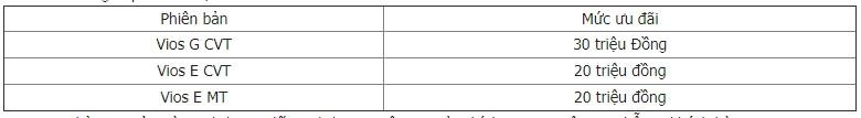 Bảng giá Toyota tháng 8/202