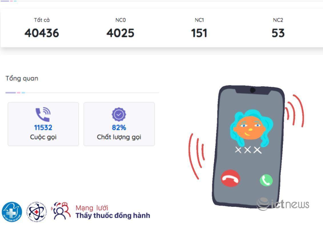 Gần 20.000 cuộc gọi từ xa mỗi ngày hỗ trợ bệnh nhân Covid-19