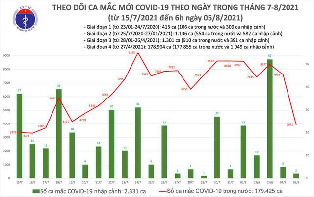 Sáng 5/8: Có 3.943 ca mắc COVID-19; gần 7,6 triệu liều vaccine đã được tiêm chủng - Ảnh 1.