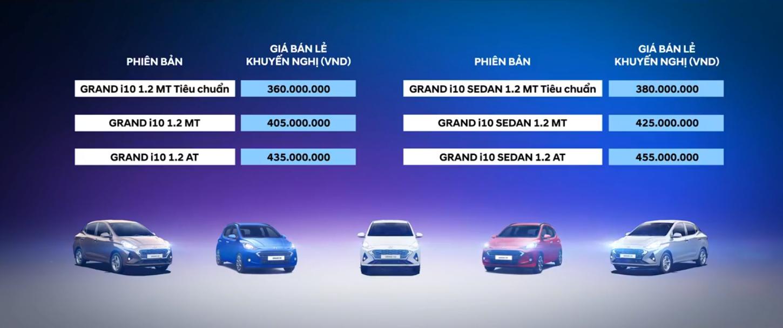 Giá xe Hyundai Grand i10 2021