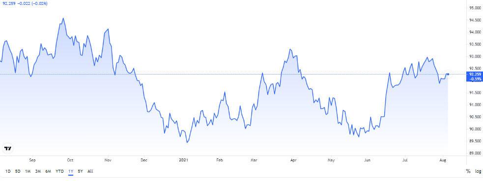 bieu-do-chi-so-US-Dollar-Index-ngay-06-08-2021-so-voi-6-dong-ngoai-te-khac