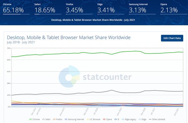 Trình duyệt Firefox mất gần 50 triệu người dùng chỉ trong 3 năm - Ảnh 2.