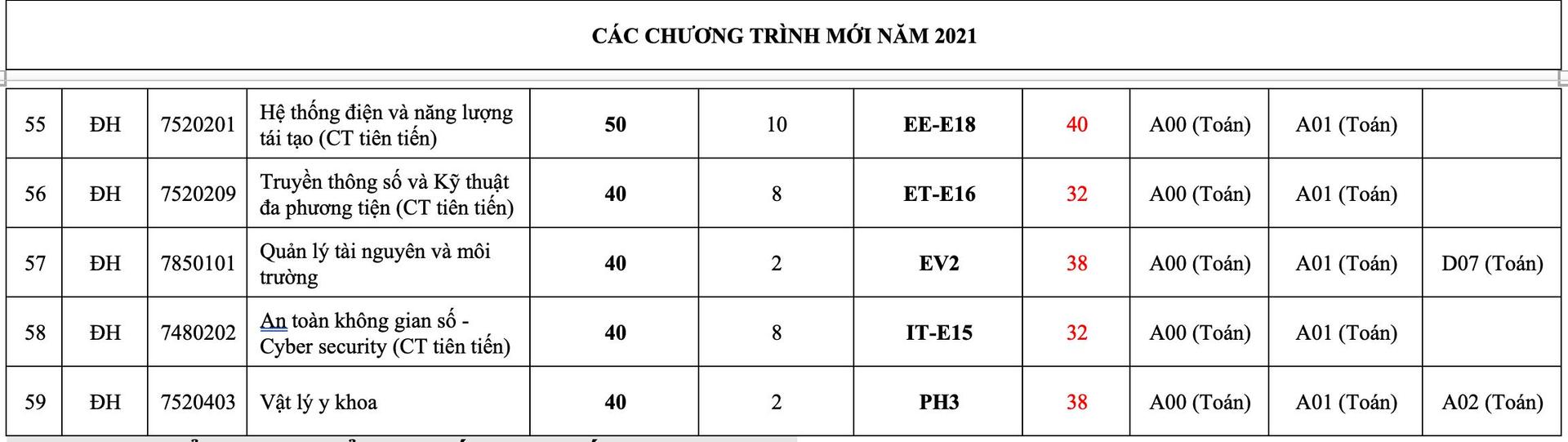 Đại học Bách khoa Hà Nội công bố điểm sàn xét tuyển - 4