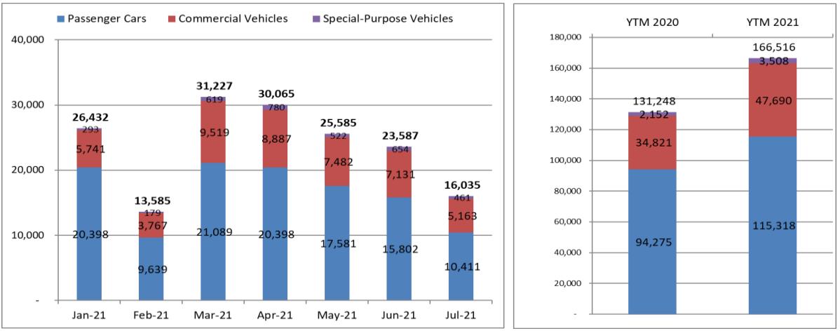 Biểu đồ doanh số bán hàng trong tháng 7 tại thị trường Việt Nam