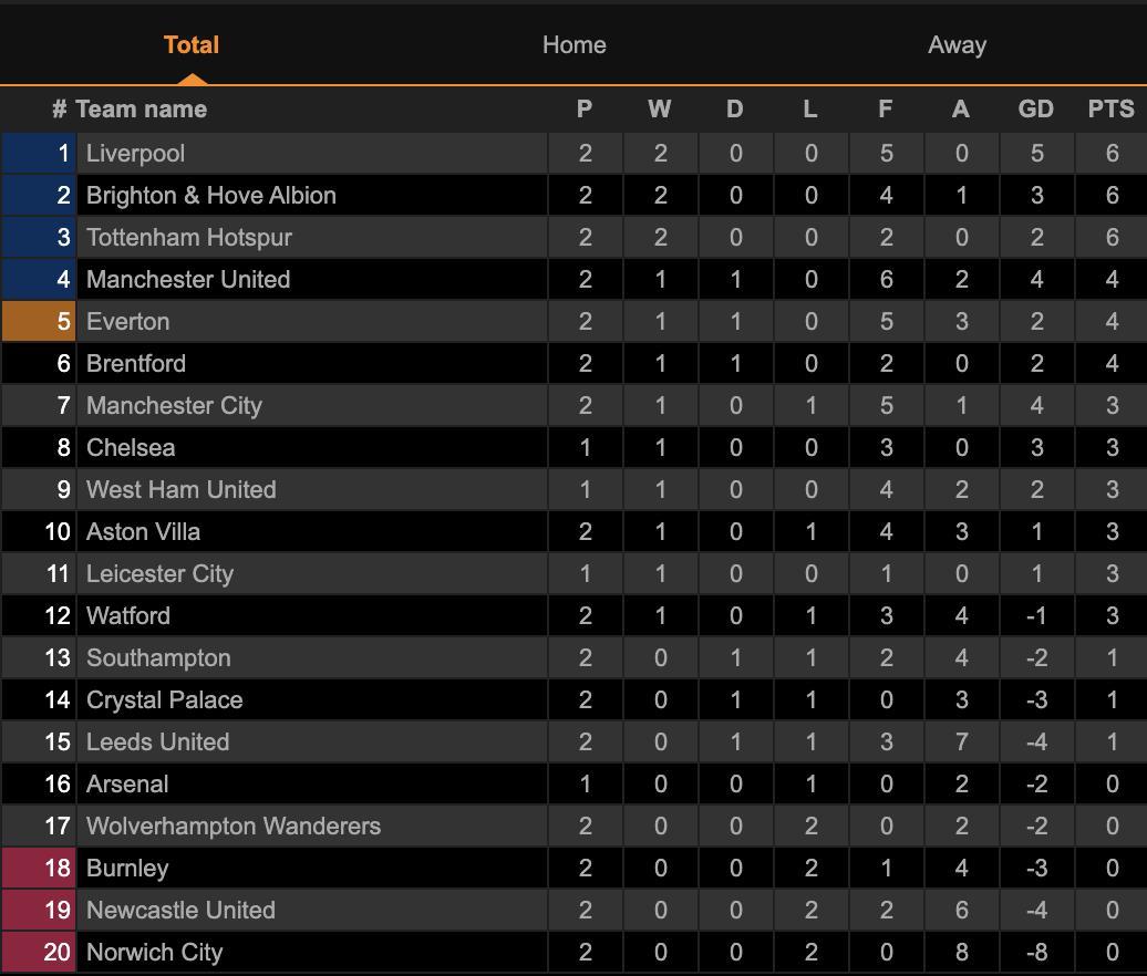 Bruno Fernandes mờ nhạt, Man Utd mất ngôi đầu bảng Ngoại hạng Anh  - 4
