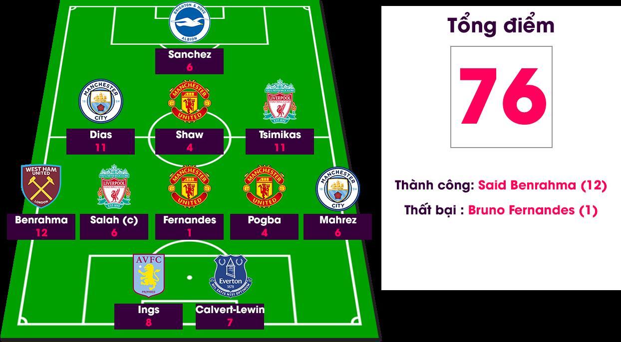 Kết quả Fantasy Premier League vòng 2: Thất vọng Bruno Fernandes, Salah - 1