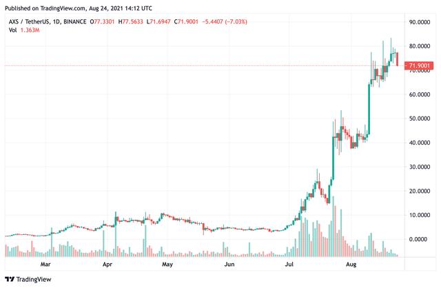 Axie Infinity tạo ra 488 triệu USD doanh thu trong vòng 90 ngày, giá đồng AXS tăng vọt giúp nhóm sáng lập Sky Mavis của Nguyễn Thành Trung sở hữu gần 1 tỷ USD - Ảnh 4.