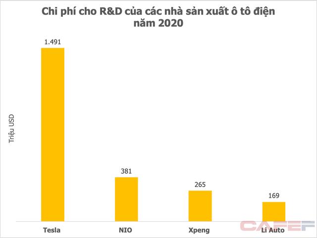 Từ việc Vingroup tăng mạnh đầu tư cho R&D: Các hãng xe điện lớn chi 5-10% tổng doanh thu - Ảnh 3.