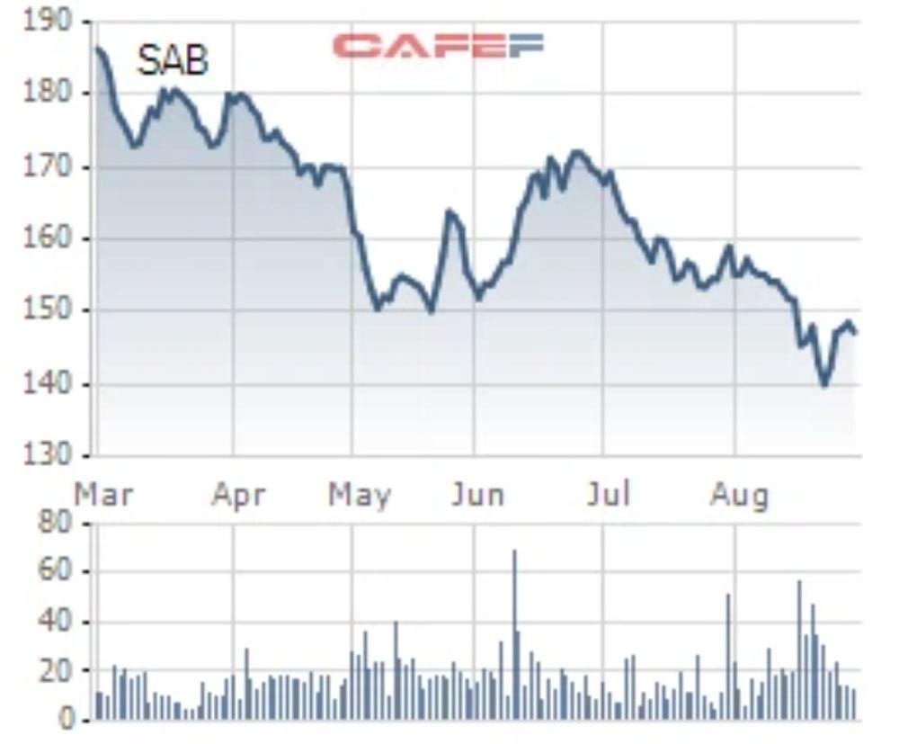 Tỷ phú Thái lỗ hơn một nửa với thương vụ mua Sabeco