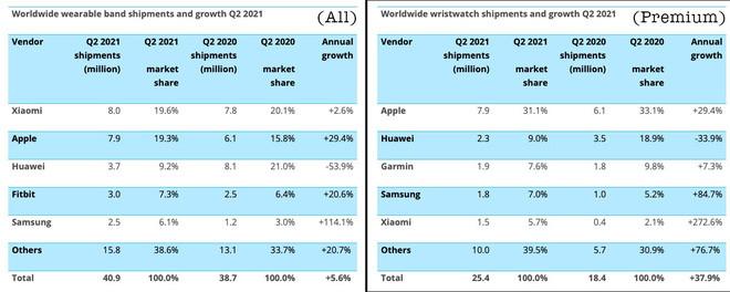 Không chỉ smartphone, Xiaomi còn vượt luôn Apple ở thị trường thiết bị đeo thông minh - Ảnh 1.