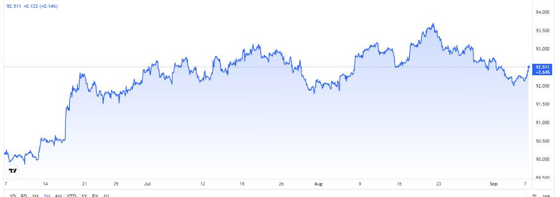 bieu-do-bien-dong-chi-so-us-dollar-index-3-thang-gan-day