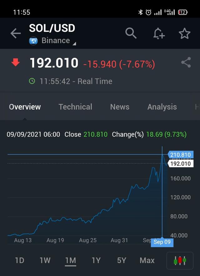 Tăng 400% trong 1 tháng, đồng tiền số ít người biết tới này đang ngồi chung mâm với Bitcoin, đe dọa vị thế của Ethereum - Ảnh 1.