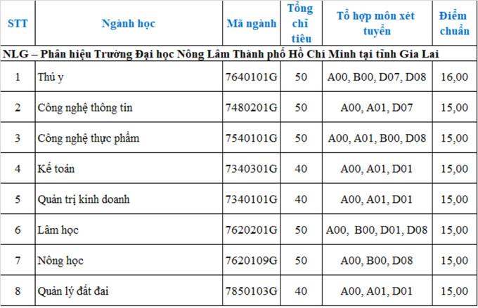 Điểm chuẩn Đại học Nông lâm TP HCM - 2