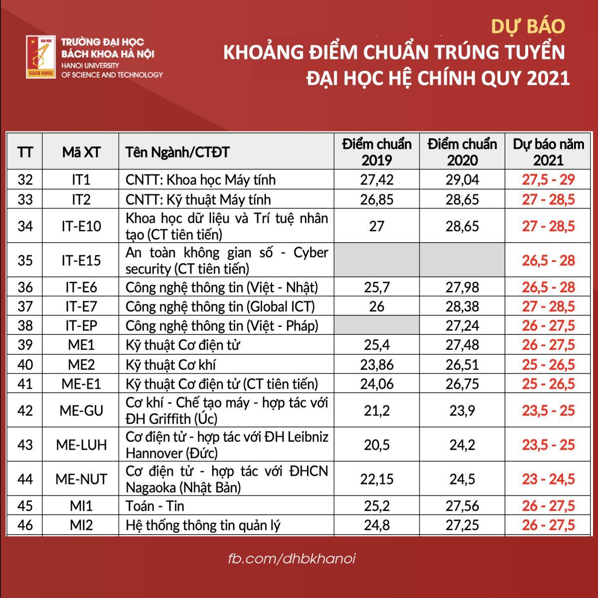Phó hiệu trưởng Đại học Bách khoa Hà Nội bật mí điểm chuẩn 2021  - 3