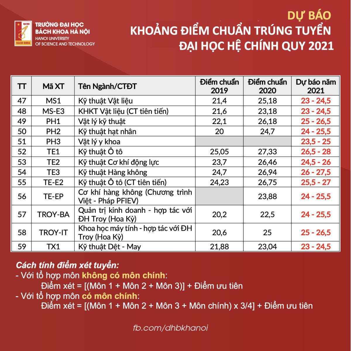 Phó hiệu trưởng Đại học Bách khoa Hà Nội bật mí điểm chuẩn 2021  - 4