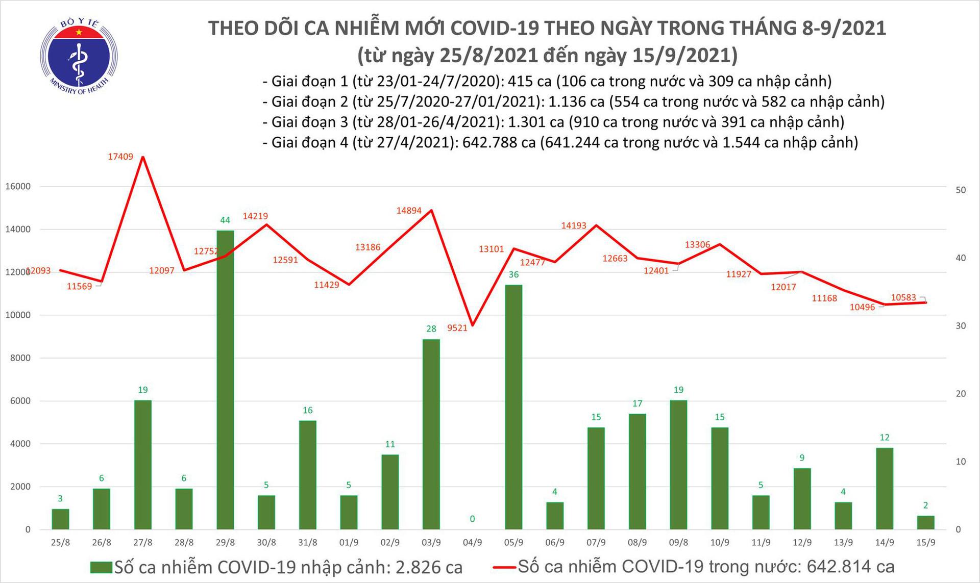 Ngày 15/9: Có 10.585 ca mắc COVID-19, riêng TP HCM đã 5.301 ca - Ảnh 2.