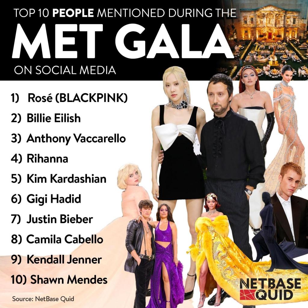 Bị anti 'khịa' nhạt nhòa ở Met Gala 2021, Rosé vẫn được nhắc tên nhiều nhất, vượt trên cả Rihanna