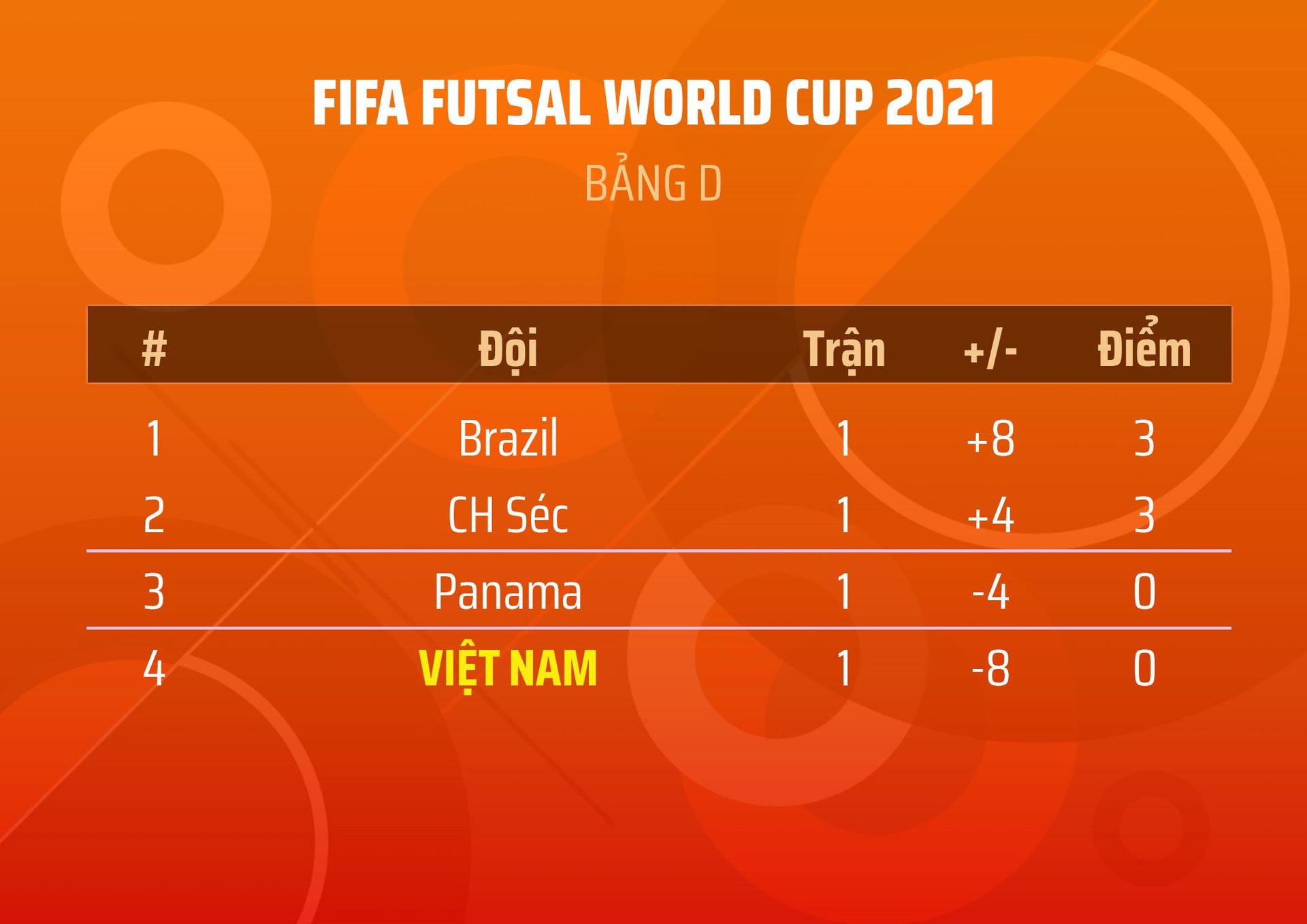 Xem trực tiếp trận futsal Việt Nam vs Panama trên kênh nào? - 2