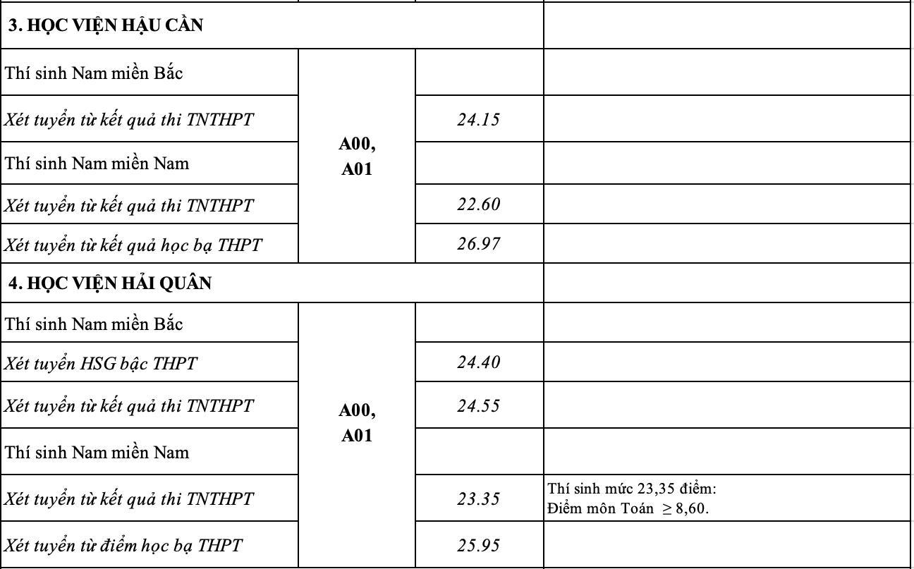 Điểm chuẩn 17 trường quân đội - 3