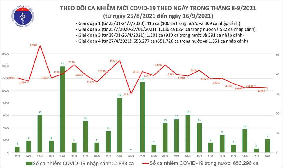 Ngày 16/9: Có 10.489 ca mắc COVID-19, riêng TP HCM và Bình Dương đã hơn 8.700 ca - Ảnh 2.