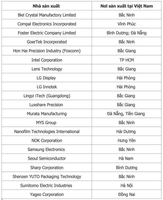 Chuỗi cung ứng của Apple dịch chuyển mạnh mẽ: Từ Foxconn, Luxshare, GoerTek liên tục xây mới nhà máy, đều tăng thêm cả tỷ USD doanh số tại Việt Nam ảnh 2