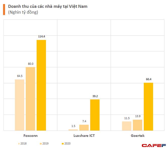 Chuỗi cung ứng của Apple dịch chuyển mạnh mẽ: Từ Foxconn, Luxshare, GoerTek liên tục xây mới nhà máy, đều tăng thêm cả tỷ USD doanh số tại Việt Nam ảnh 1
