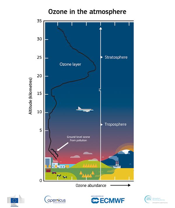 Lỗ thủng tầng ozone năm 2021 lớn nhất trong lịch sử đo đạc: Tiên tri đáng kinh ngạc cho năm 2060 - Ảnh 3.