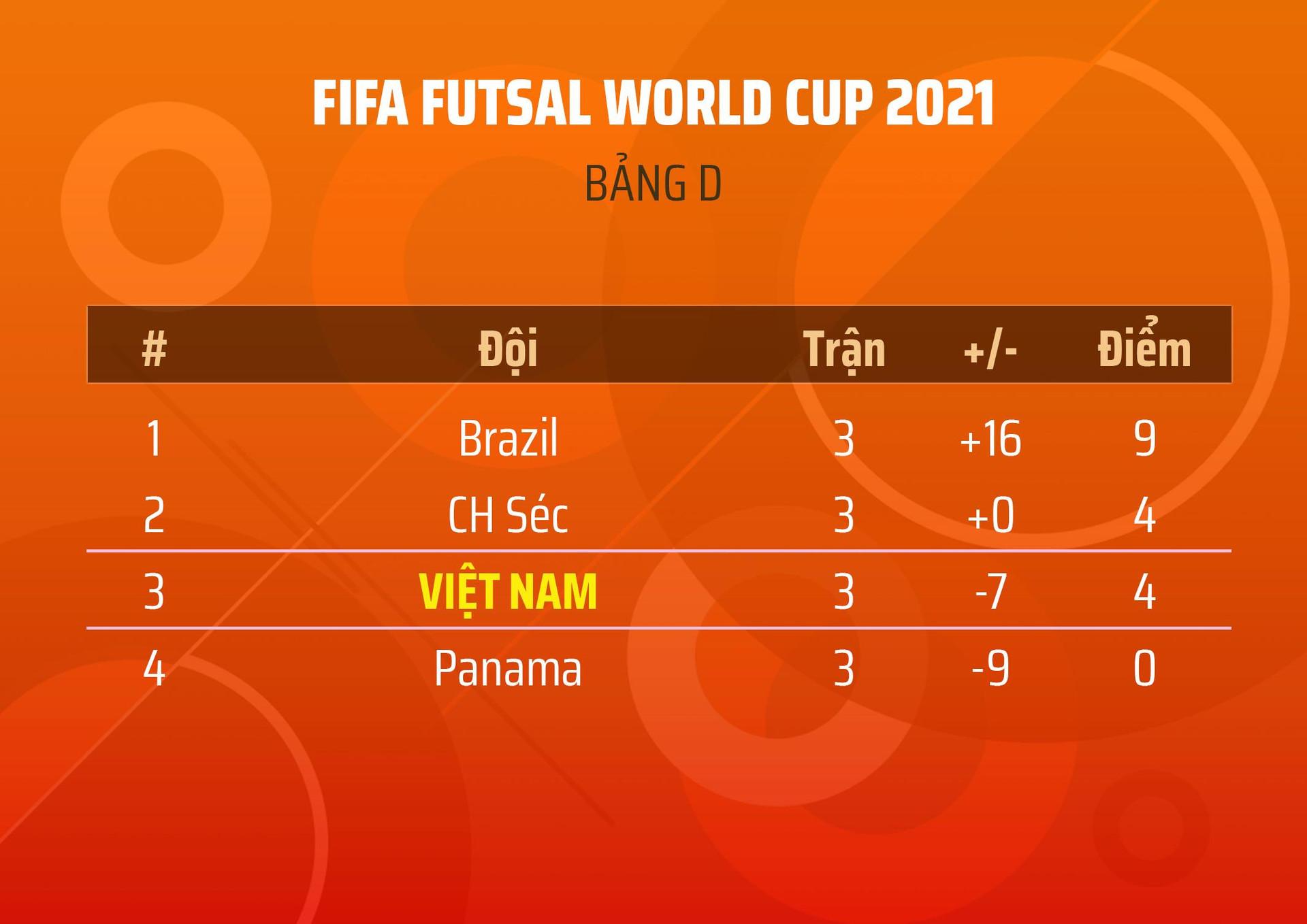 Bảng xếp hạng World Cup futsal 2021: Tuyển Việt Nam vào vòng 1/8 - 1