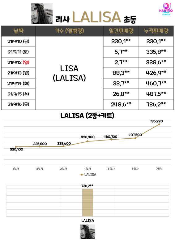 Lisa-LALISA-album