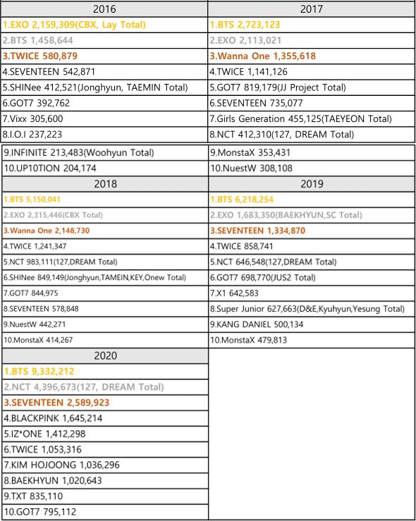 Gaon-Album-Chart-2010-2020
