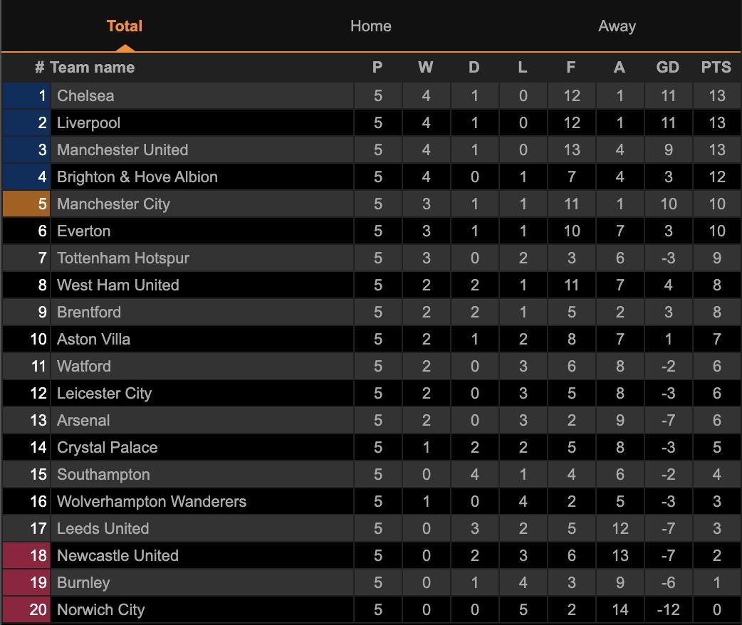 Đè bẹp Tottenham, Chelsea chiếm ngôi nhì bảng Ngoại hạng Anh - 4