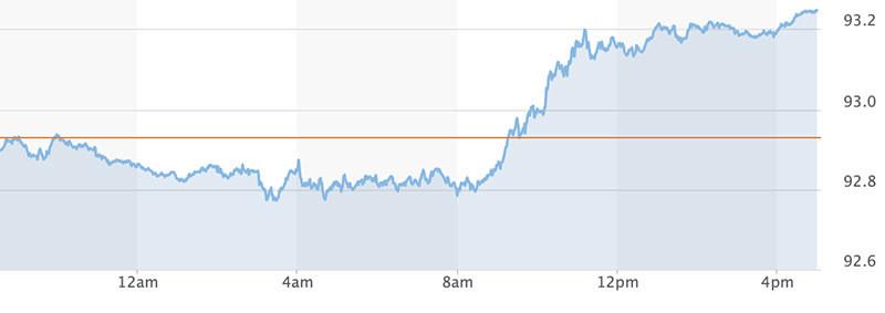 bieu-do-chi-so-us-dollar-index-truoc-ngay-20-09-2021