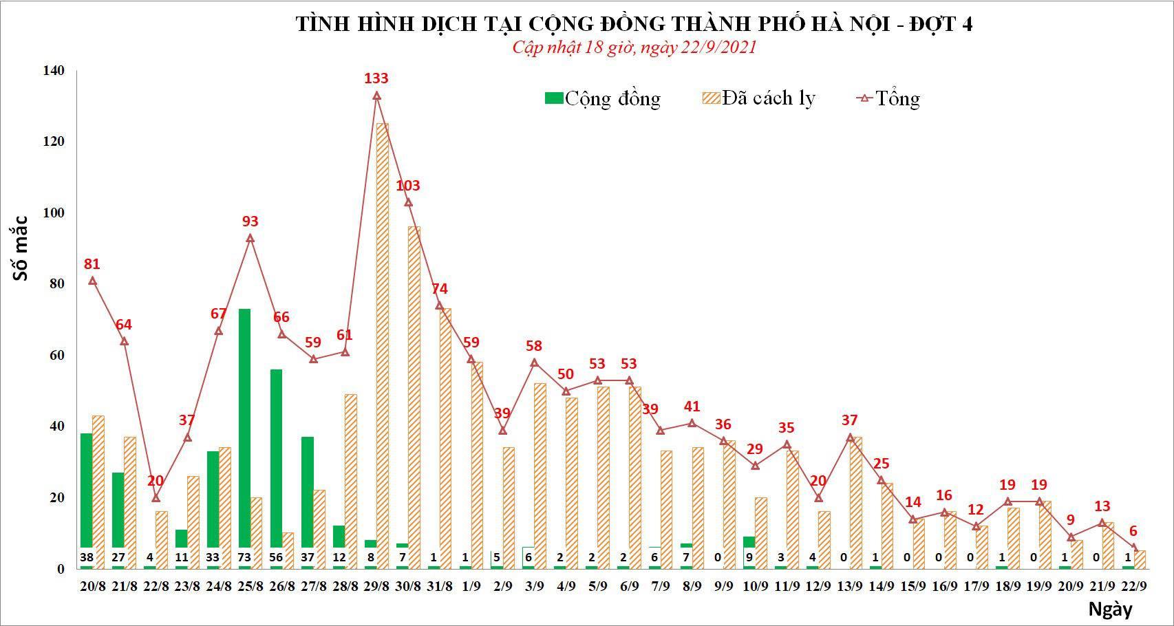 Xét nghiệm 700 người liên quan thợ cắt tóc và nhân viên y tế mắc COVID-19, Hà Nội có 6 ca trong 24 giờ - Ảnh 1.