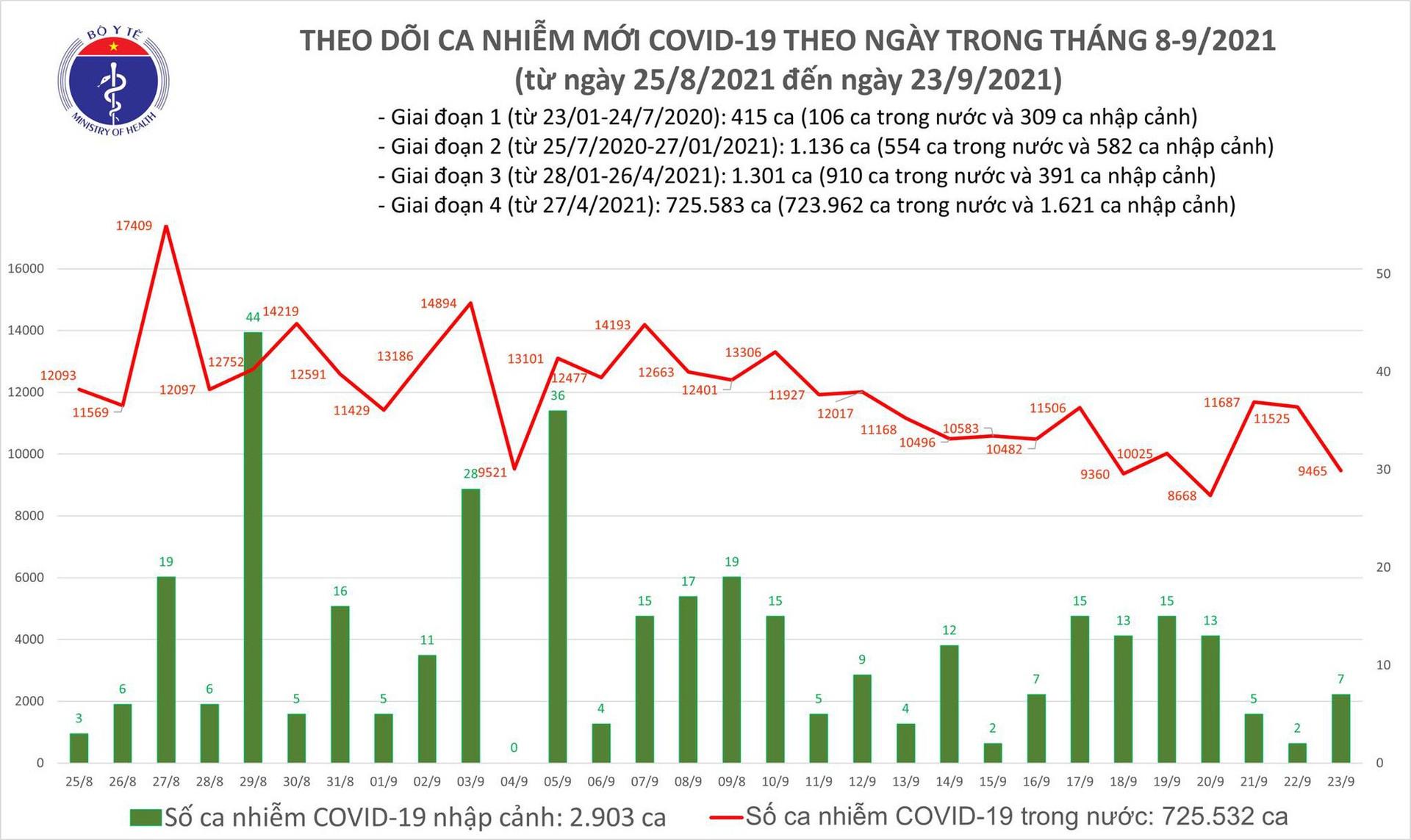 Ngày 23/9: Có 9.472 ca mắc COVID-19, giảm 2.060 ca so với ngày hôm qua - Ảnh 2.