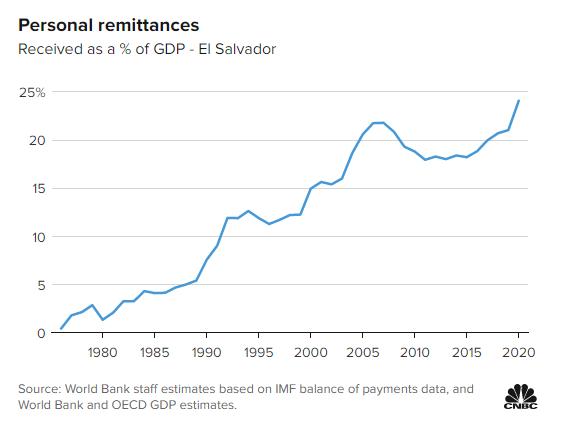 El Salvador được gì và mất gì khi là nước đầu tiên chấp nhận Bitcoin? - Ảnh 1.