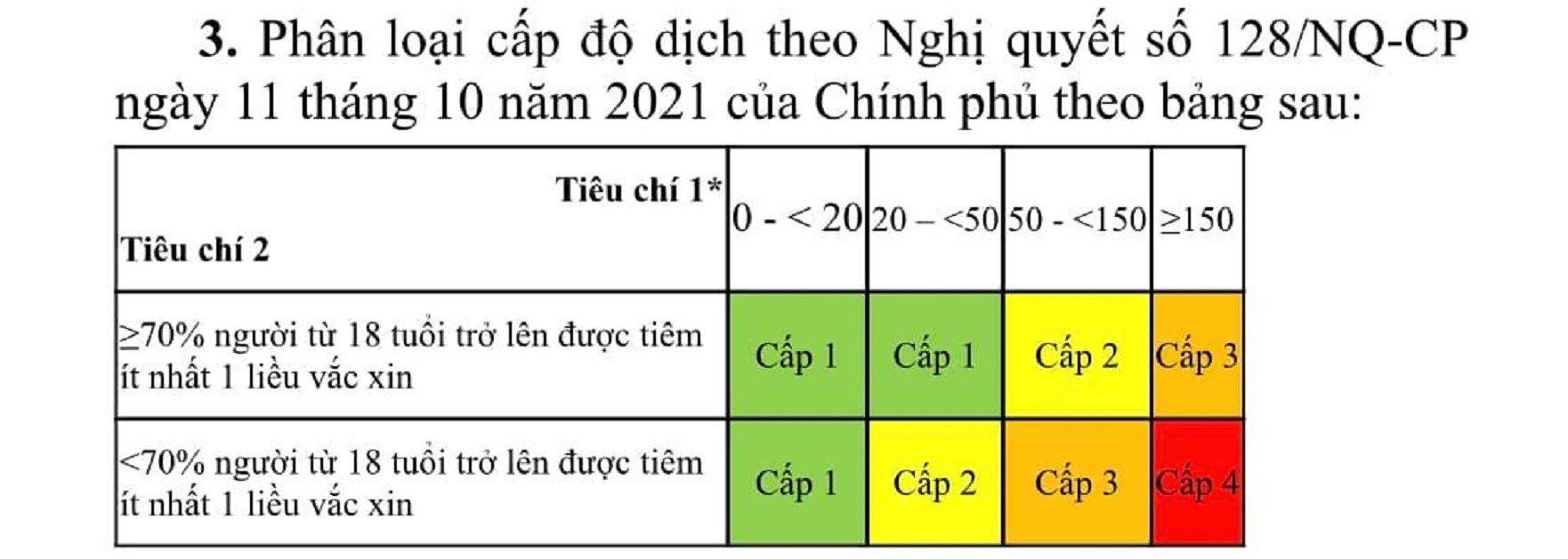 bo-y-te-huong-dan-3-tieu-chi-danh-gia-cap-do-dich-covid-19-de-thich-ung-an-toan-1.jpg
